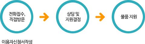 전화접수,직접방문(이용자신청서작성) → 상담 및 지원결정  → 물품 지원